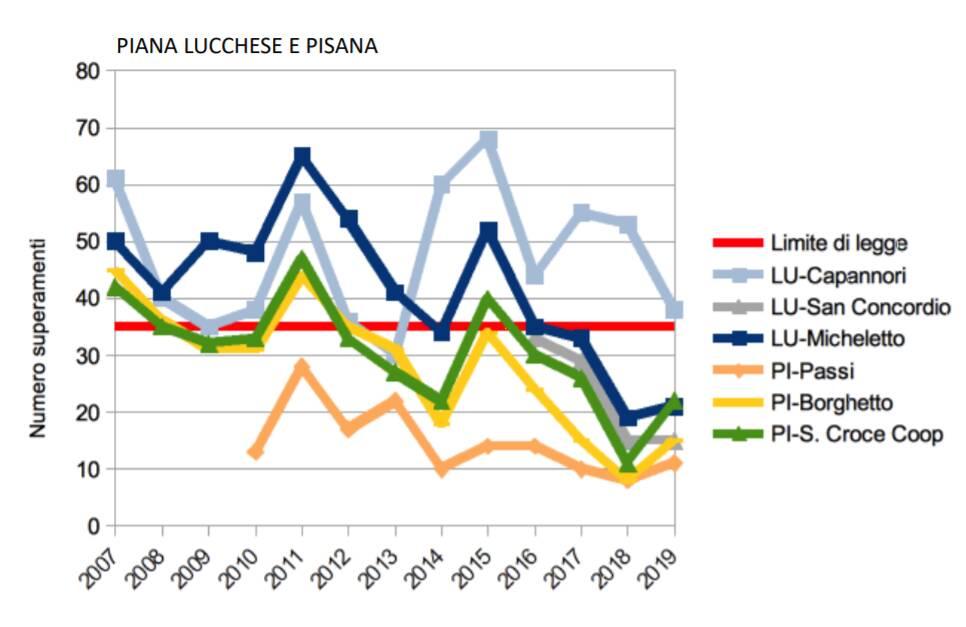 Dati Lucca inquinamento
