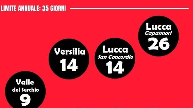 pm10 piana lucca arpat sinistra italiana