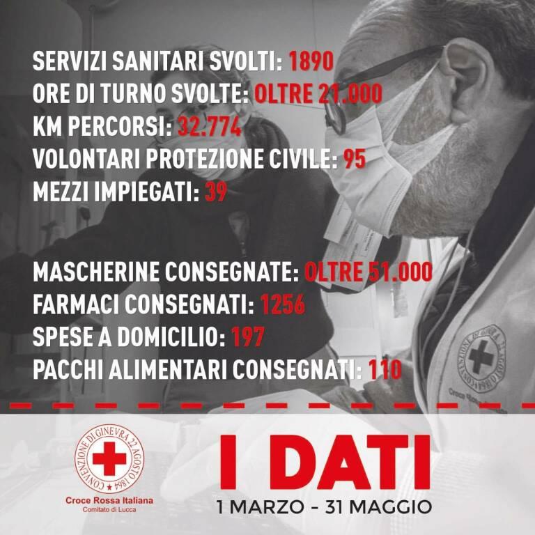 Dati emergenza Covid Croce Rossa