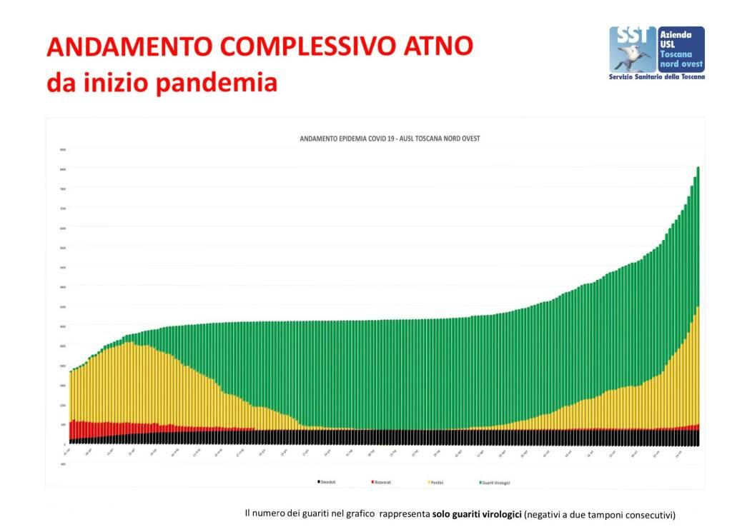 andamento pandemia Asl Toscana Nord Ovest