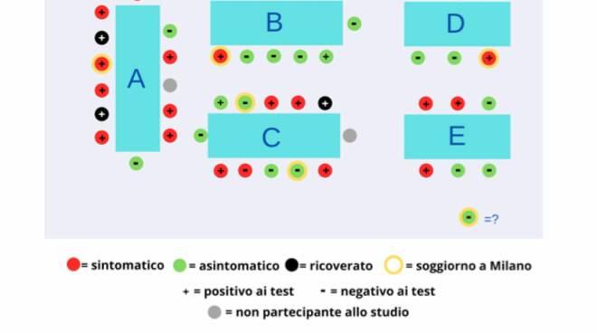studio focolaio covid Segromigno