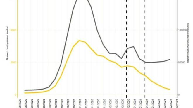 trend vaccino
