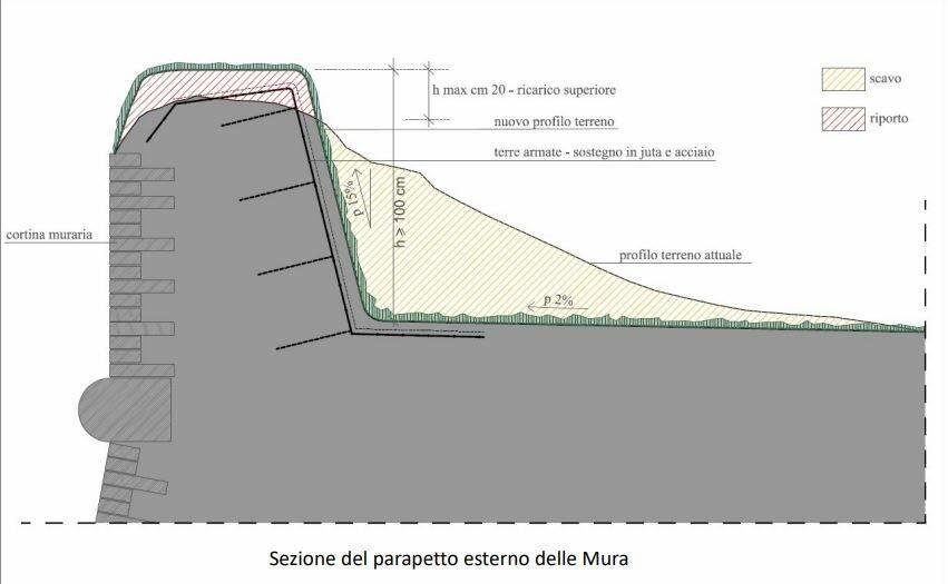 Progetto per restauro e la valorizzazione delle mura di Lucca