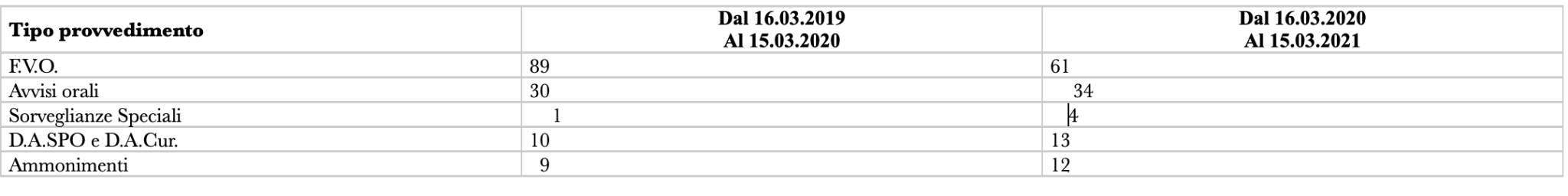 divisione anticrimine Pisa dati
