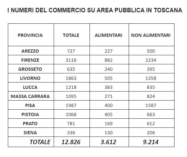 numeri commercio area pubblica Toscana