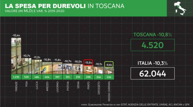 spesa beni durevoli Toscana