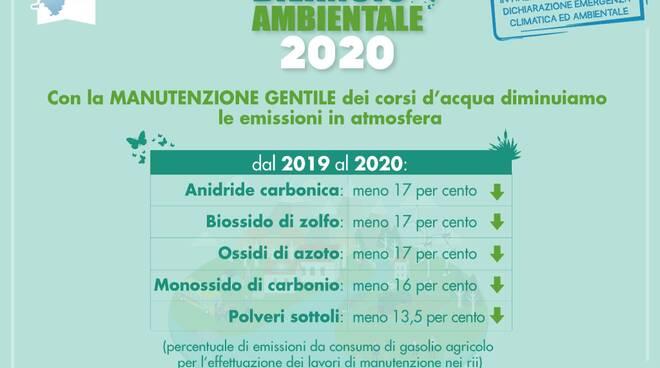 consorzio di bonifica emissioni atmosfera