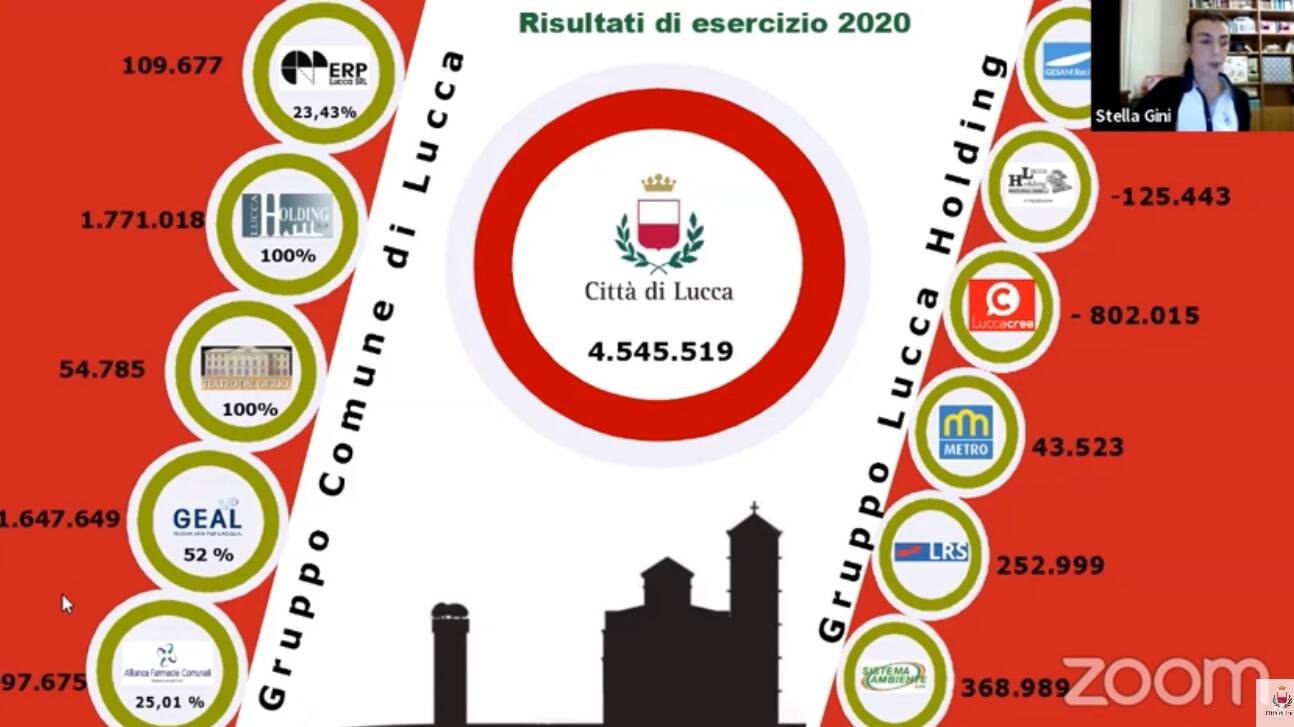 Consiglio comunale Lucca bilancio consolidato