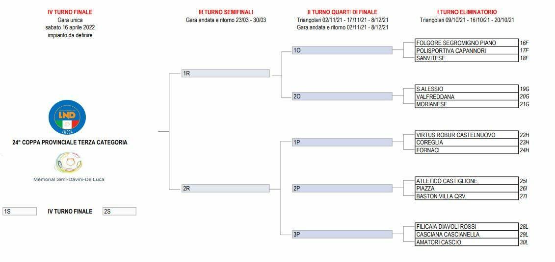 Coppa Terza Categoria tabellone