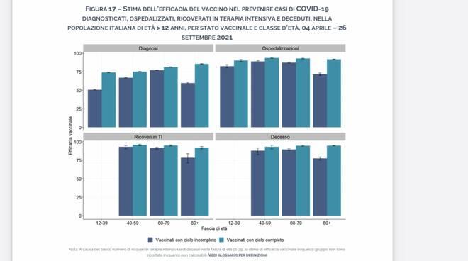 mortalita covid anziani non vaccinati Iss